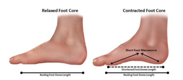 Correct Flat Feet